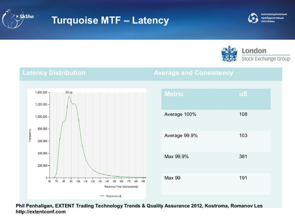 Turquoise MTF – Latency Latency Distribution Av...
