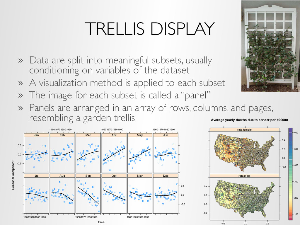 TRELLIS DISPLAY »  Data are split into meaningf...