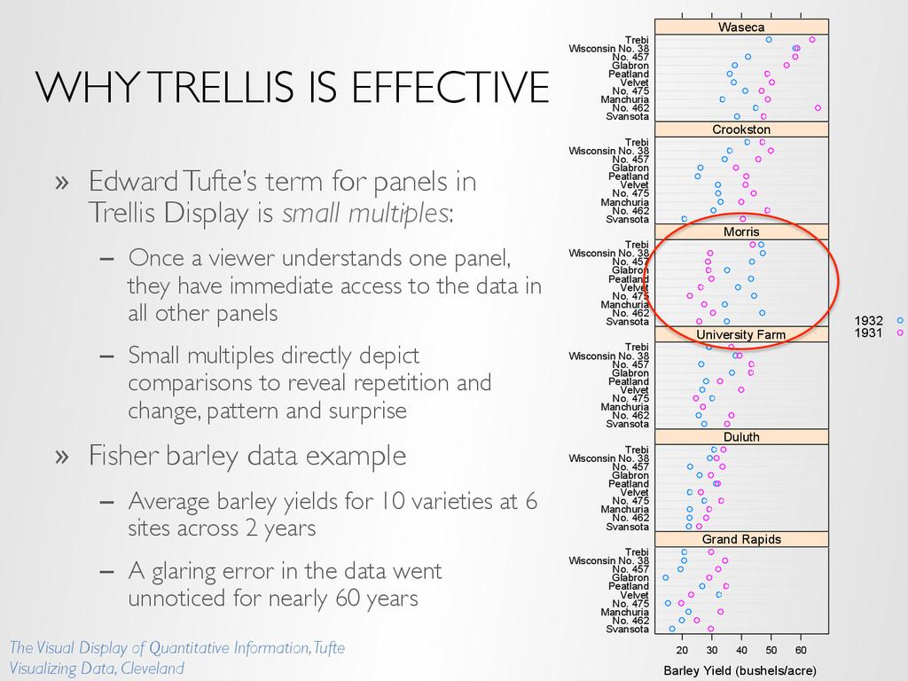 WHY TRELLIS IS EFFECTIVE » Edward Tufte's term...