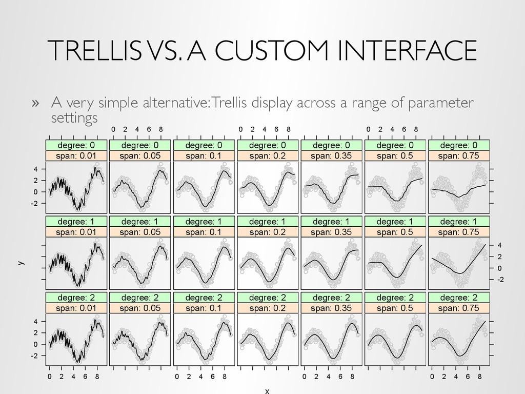 TRELLIS VS. A CUSTOM INTERFACE » A very simple...