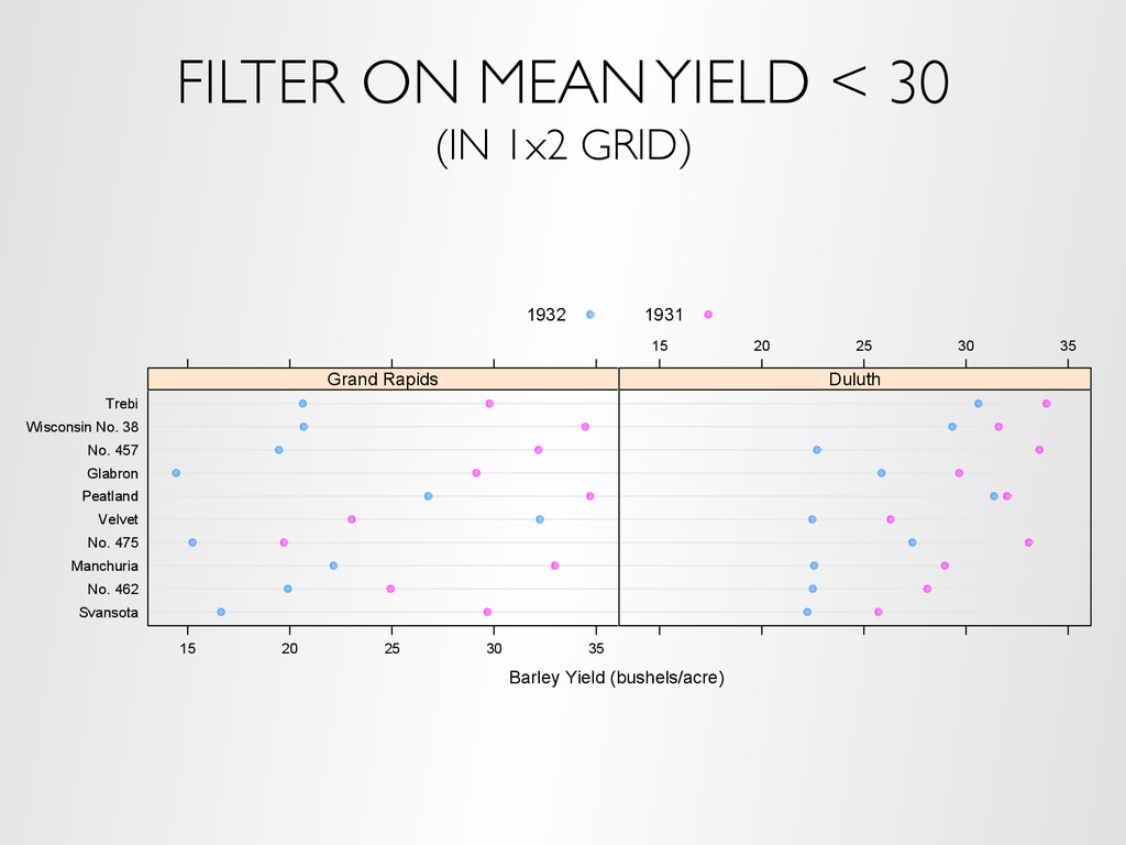 FILTER ON MEAN YIELD < 30