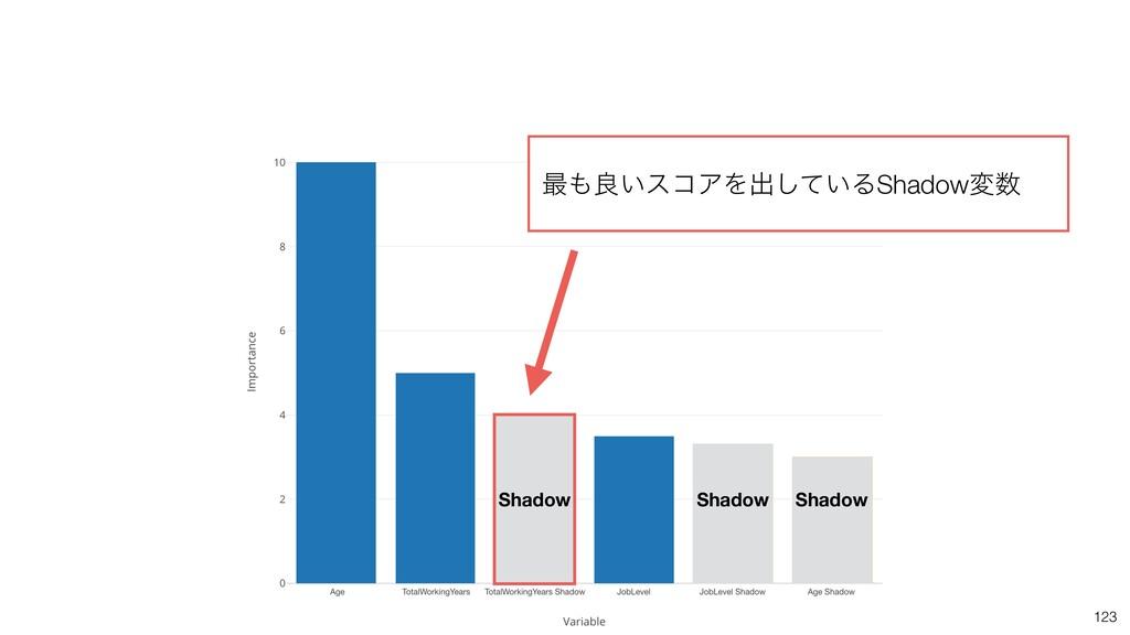 123 Shadow Shadow Shadow ࠷ྑ͍είΞΛग़͍ͯ͠ΔShadowม