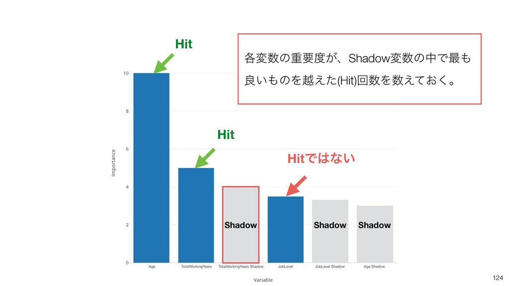 124 Hit Hit HitͰͳ͍ Shadow Shadow Shadow ֤มͷॏཁ...