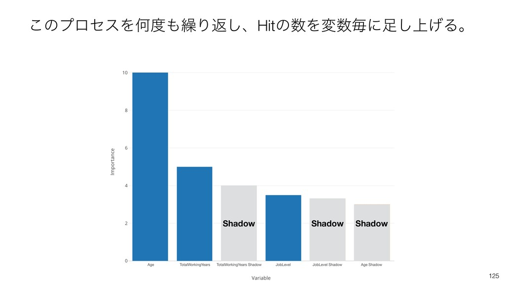125 ͜ͷϓϩηεΛԿ܁Γฦ͠ɺHitͷΛมຖʹ্͛͠Δɻ Shadow Shad...