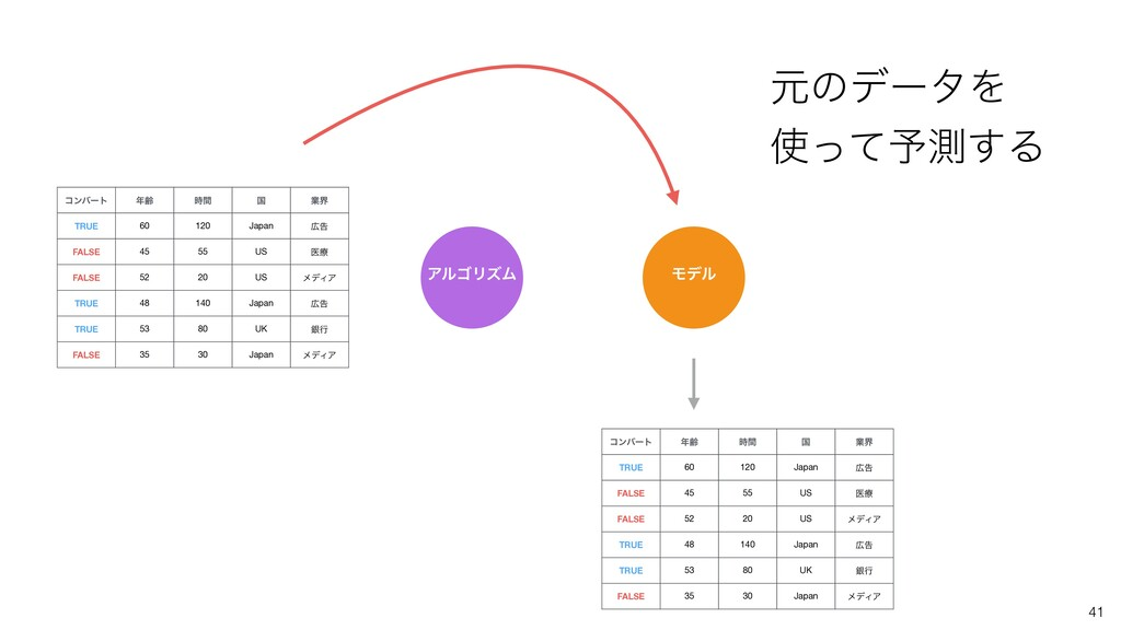 41 ίϯόʔτ ྸ ؒ ࠃ ۀք TRUE 60 120 Japan ࠂ FALSE ...