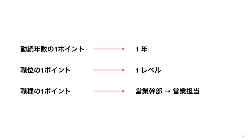 68 Ӧۀװ෦ → Ӧۀ୲ 1 Ϩϕϧ 1  ۈଓͷ1ϙΠϯτ ৬Ґͷ1ϙΠϯτ ৬छ...