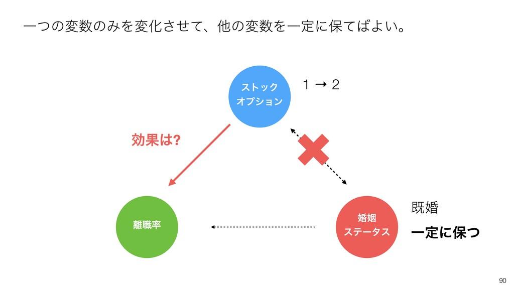 90 1 → 2 طࠗ Ұఆʹอͭ ҰͭͷมͷΈΛมԽͤͯ͞ɺଞͷมΛҰఆʹอͯΑ͍ɻ ...
