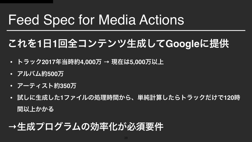Feed Spec for Media Actions !38 ͜ΕΛ1೔1ճશίϯςϯπੜ੒...