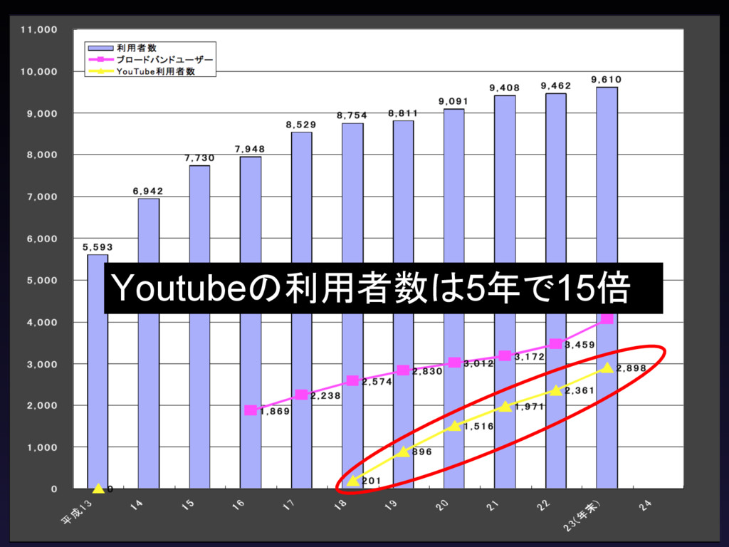 Youtubeの利用者数は5年で15倍