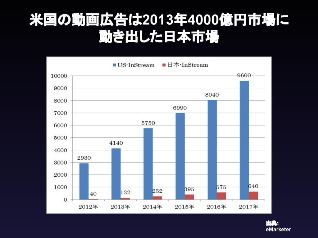 米国の動画広告は2013年4000億円市場に 動き出した日本市場 出典: eMarketer