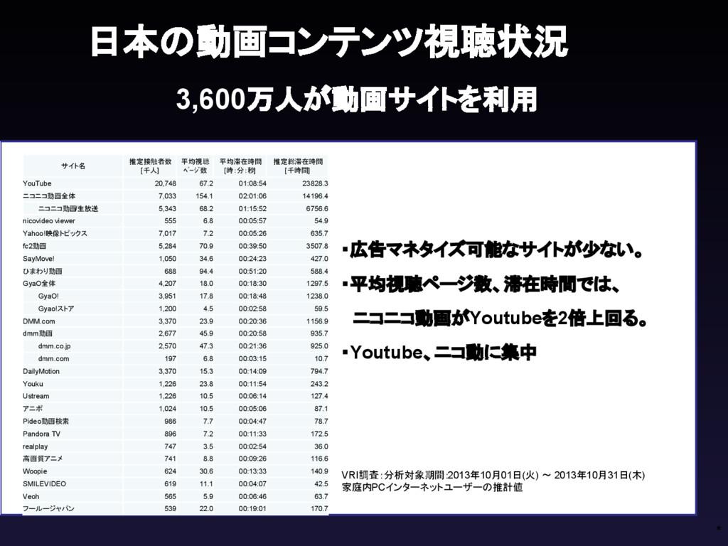 * 分析対象期間:2013年10月01日(火) ~ 2013年10月31 日(木) 日本の動画...