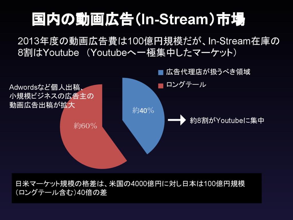 日米マーケット規模の格差は、米国の4000億円に対し日本は100億円規模 (ロングテール含む)...