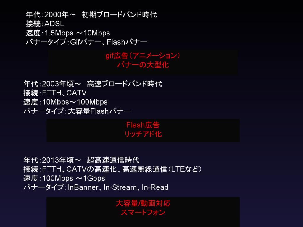 年代:2000年~ 初期ブロードバンド時代 接続:ADSL 速度:1.5Mbps ~10Mbp...