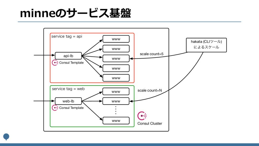 minneのサービス基盤 api-lb www www www www web-lb www ...