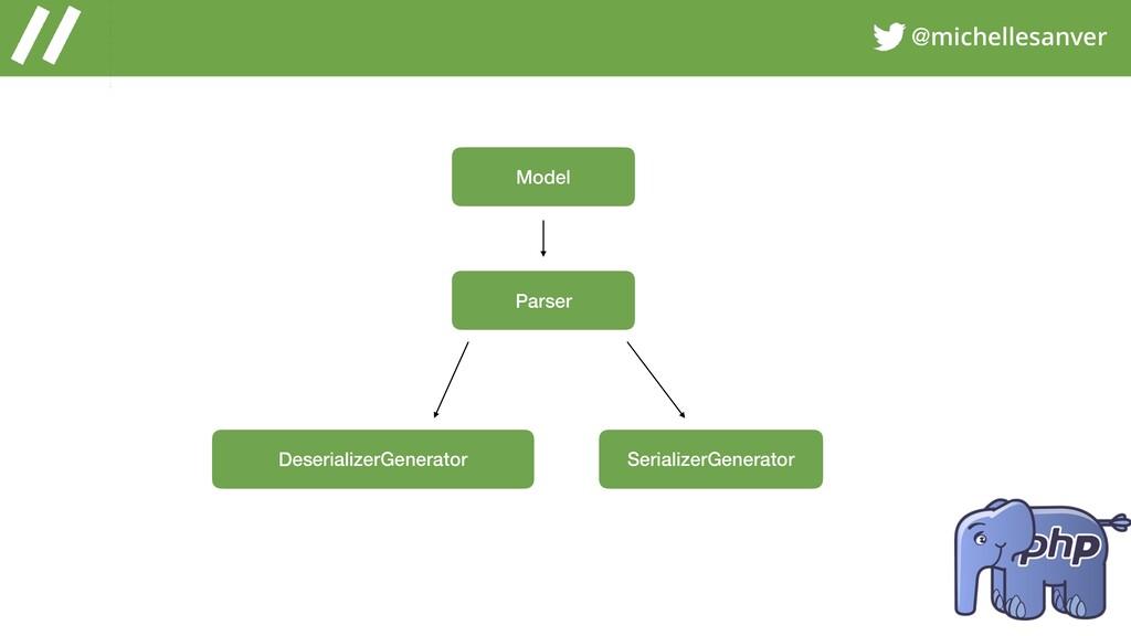 @michellesanver Model Parser SerializerGenerato...