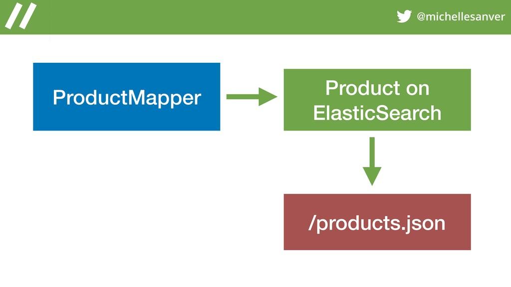 @michellesanver ProductMapper Product on Elasti...