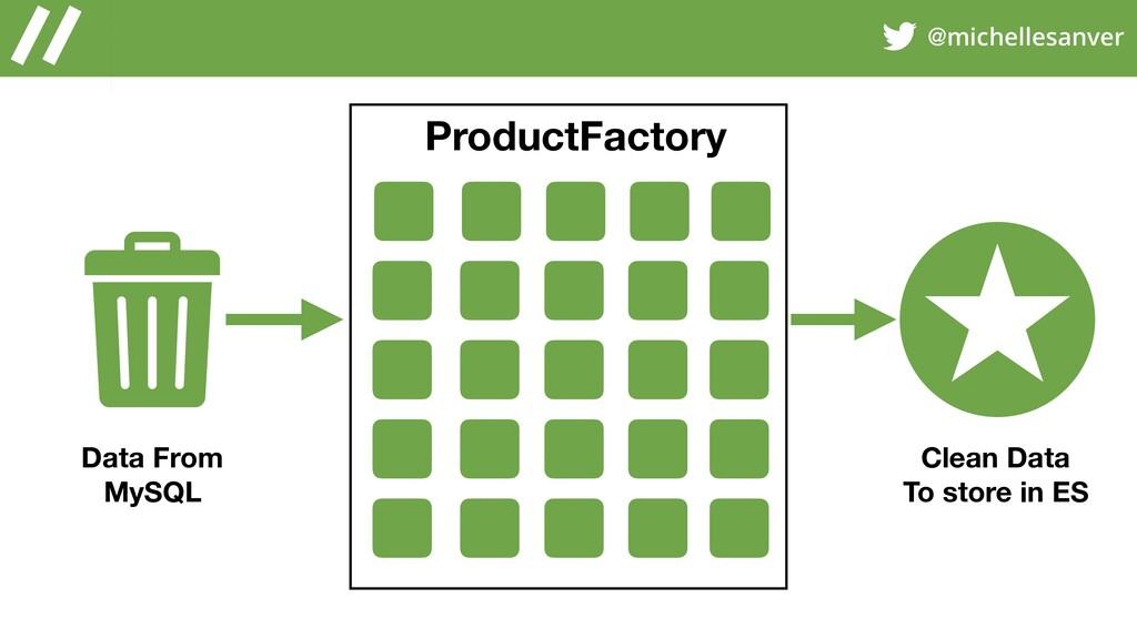 @michellesanver ProductFactory Data From MySQL ...