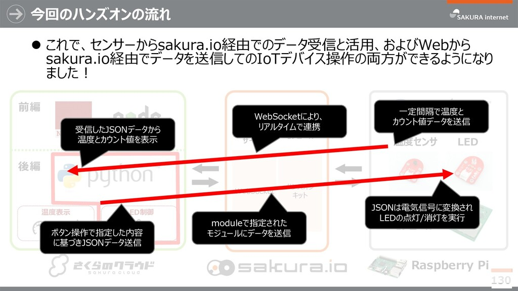 今回のハンズオンの流れ 130 温度センサ sakura.io モジュール Raspberry...