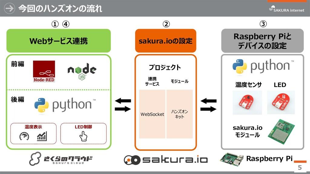 Webサービス連携 ① 今回のハンズオンの流れ 5 ② Raspberry Piと デバイスの...