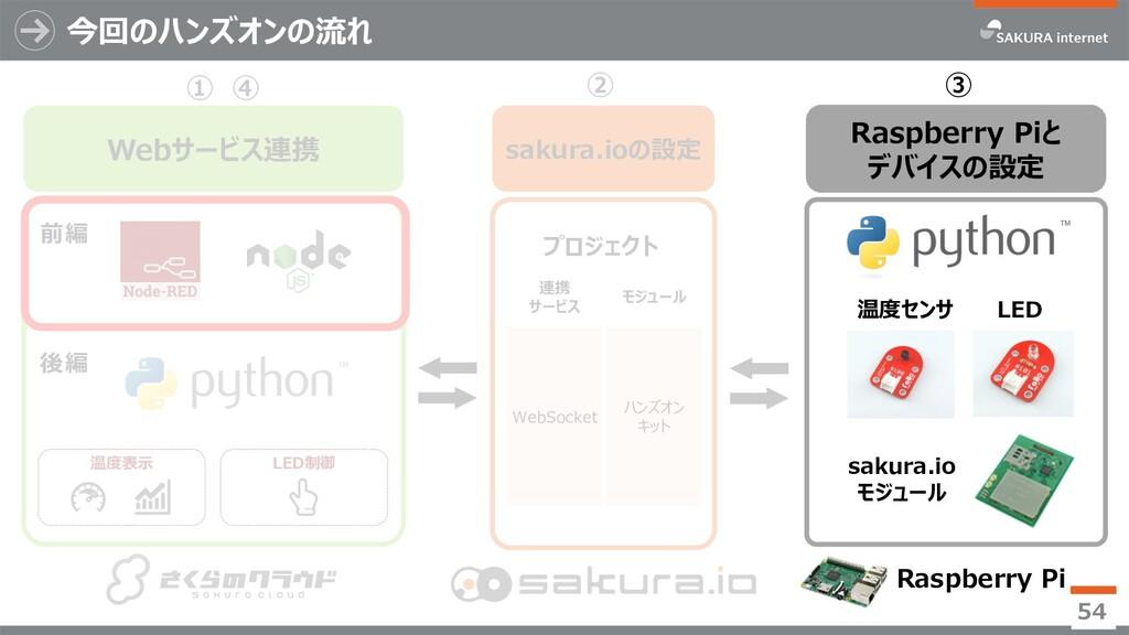 ④ Webサービス連携 ① 今回のハンズオンの流れ 54 ② Raspberry Piと デバ...