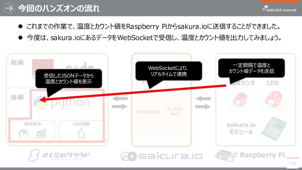 今回のハンズオンの流れ 79 温度センサ sakura.io モジュール Raspberry ...