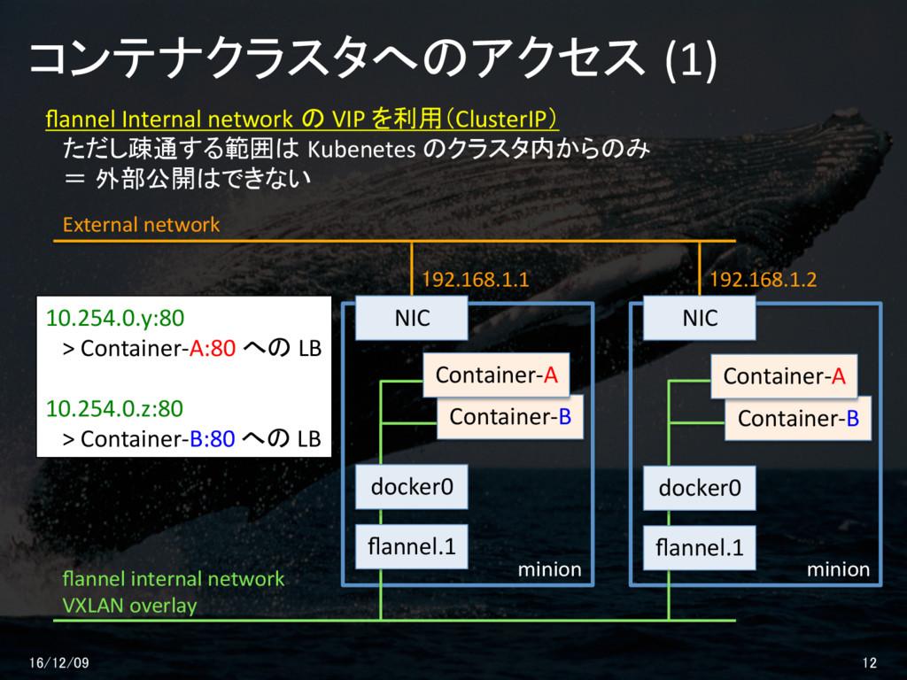 コンテナクラスタへのアクセス (1) 16/12/09 12 flannel internal ...