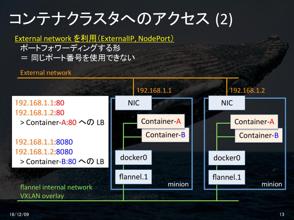 コンテナクラスタへのアクセス (2) 16/12/09 13 flannel internal ...