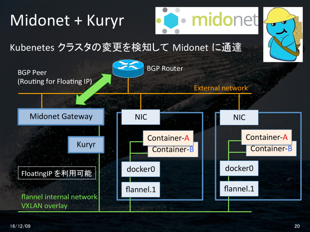 Kubenetes クラスタの変更を検知して Midonet に通達 Midonet + Ku...