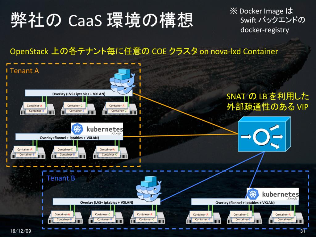 弊社の CaaS 環境の構想 16/12/09 31 Overlay (flannel + ip...