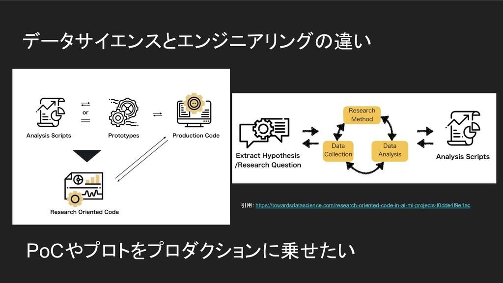 データサイエンスとエンジニアリングの違い PoCやプロトをプロダクションに乗せたい 引用: h...