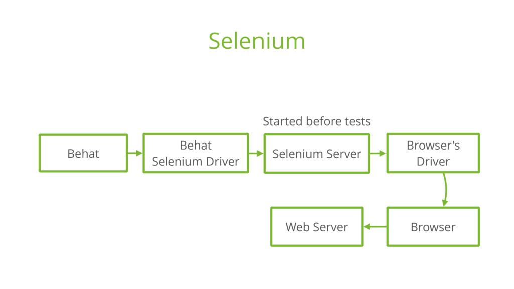 Selenium Browser Behat Behat Selenium Driver S...