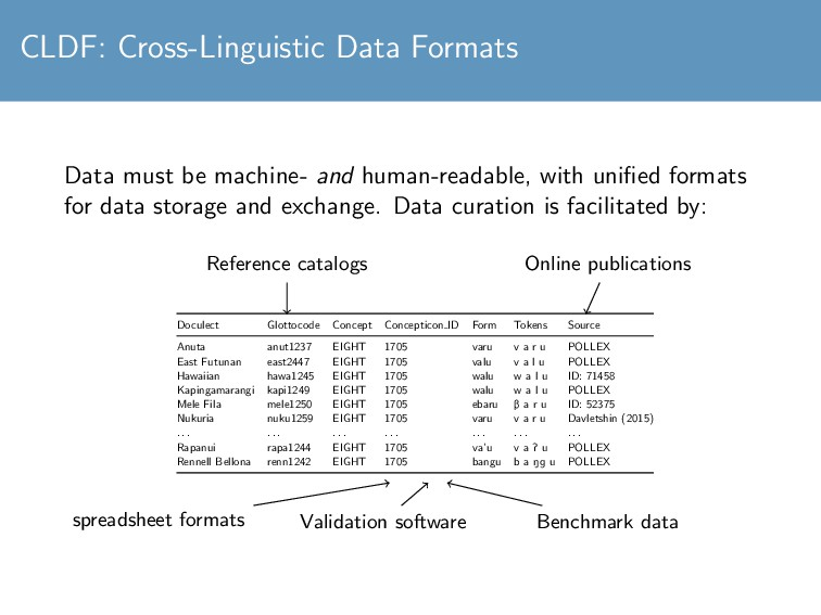 CLDF: Cross-Linguistic Data Formats Data must b...