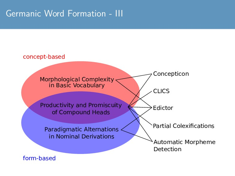 Germanic Word Formation - III Concepticon conce...