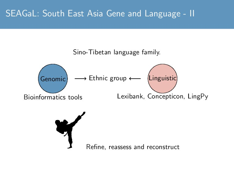 SEAGaL: South East Asia Gene and Language - II ...