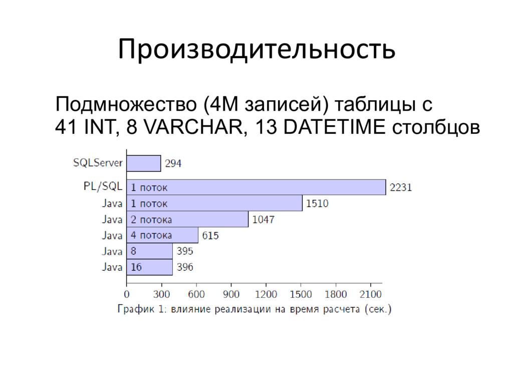 Производительность Подмножество (4M записей) та...