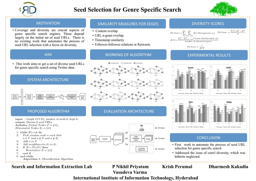 Seed Selection for Genre Specific Search Search...