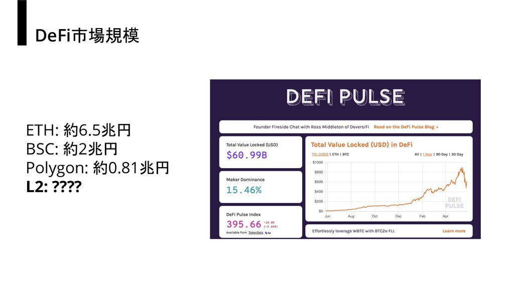 DeFi市場規模 ETH: 約6.5兆円 BSC: 約2兆円 Polygon: 約0.81兆円...