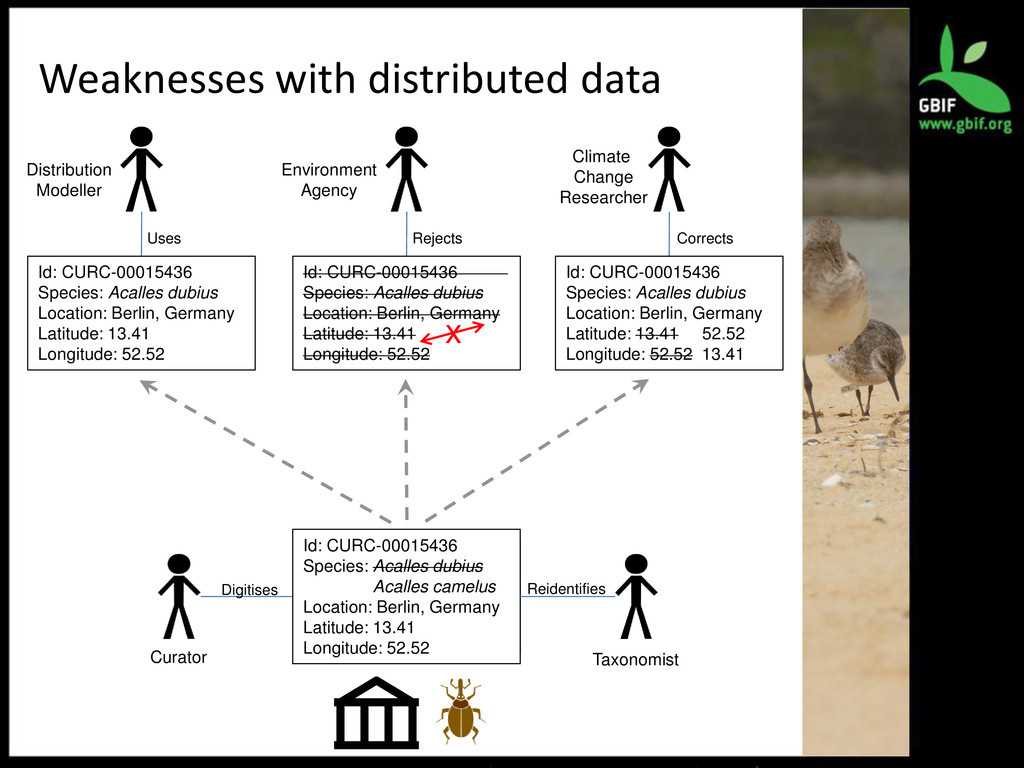 Weaknesses with distributed data Id: CURC-00015...