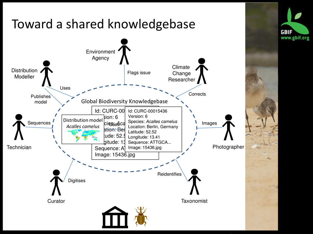 Toward a shared knowledgebase Curator Taxonomis...