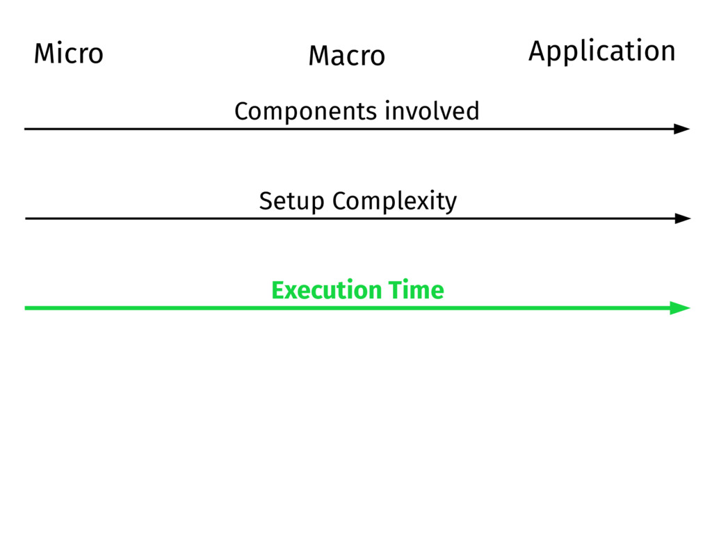 Micro Macro Setup Complexity Execution Time Com...