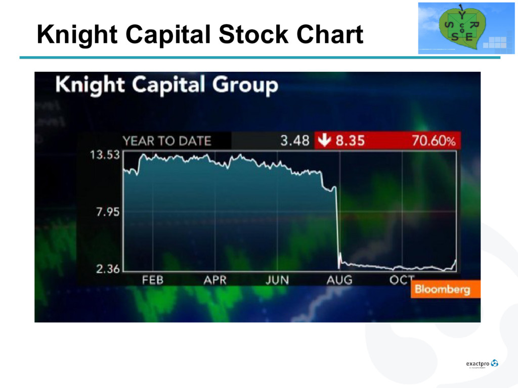Knight Capital Stock Chart