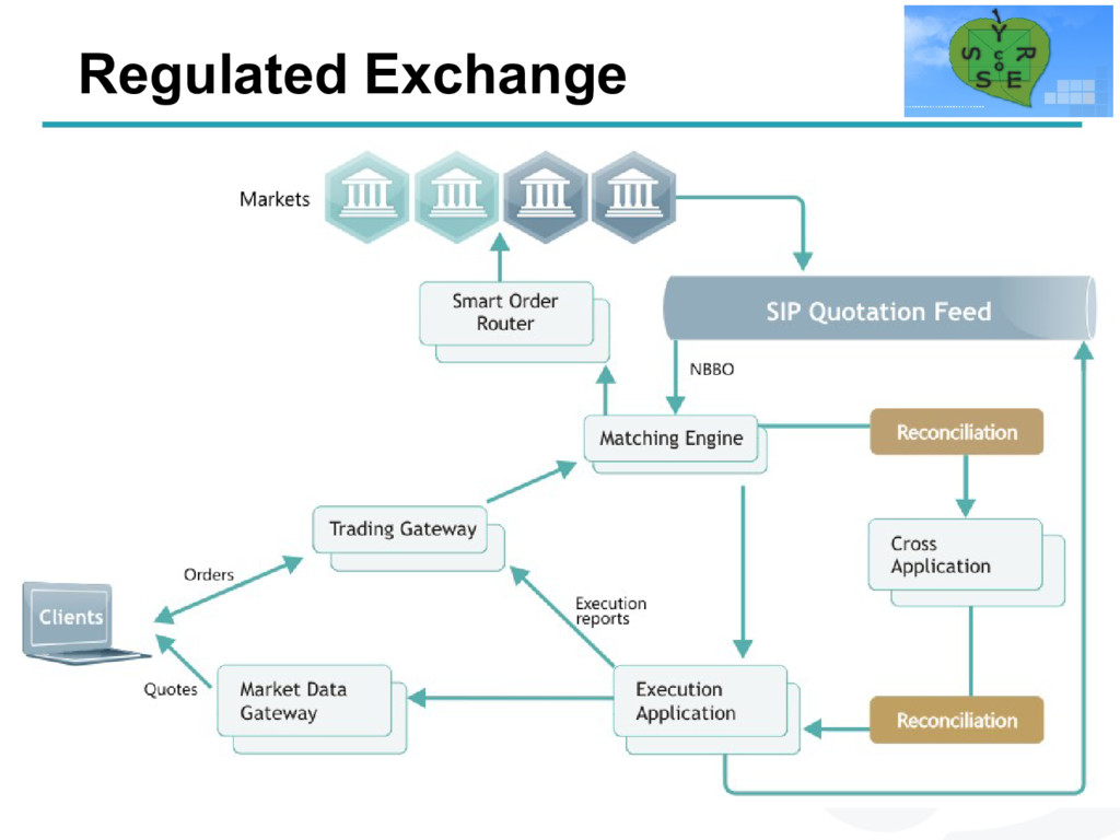 Regulated Exchange