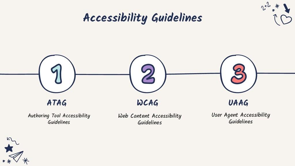 Accessibility Guidelines ATAG WCAG UAAG Authori...