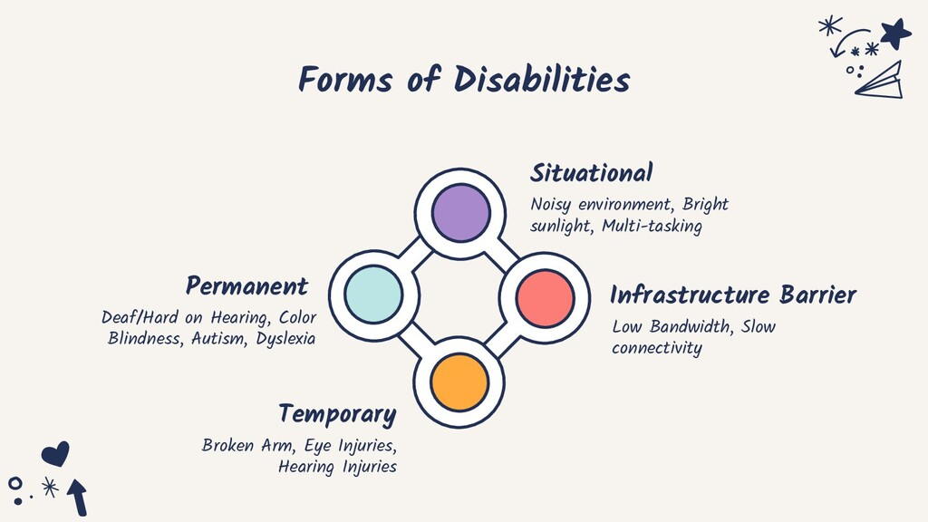 Forms of Disabilities Situational Noisy environ...