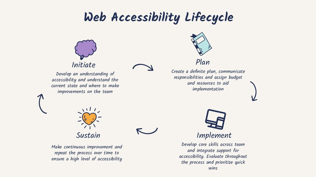 Web Accessibility Lifecycle Develop an understa...