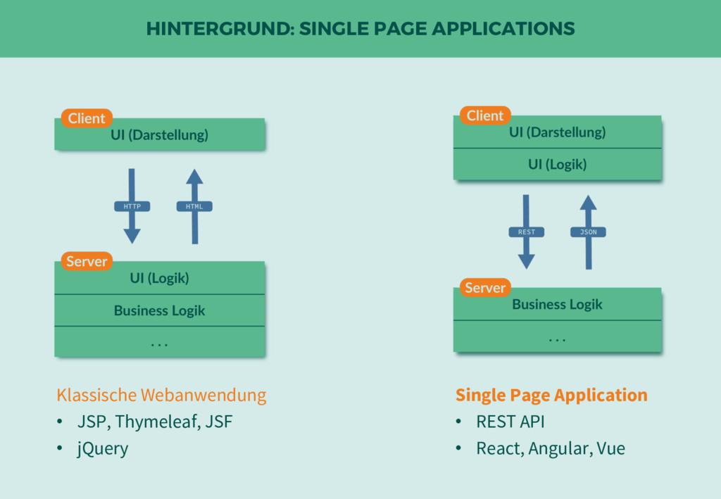 HINTERGRUND: SINGLE PAGE APPLICATIONS Klassisch...