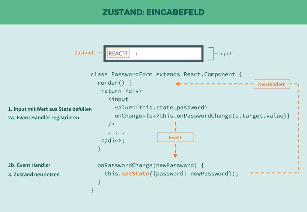 ZUSTAND: EINGABEFELD input Zustand! class Passw...