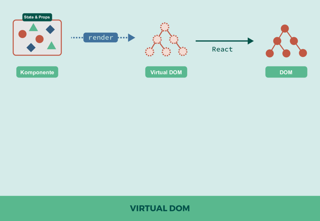 VIRTUAL DOM DOM Virtual DOM Komponente render R...