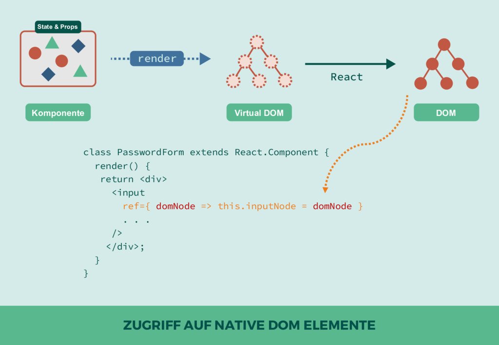 ZUGRIFF AUF NATIVE DOM ELEMENTE DOM Virtual DOM...