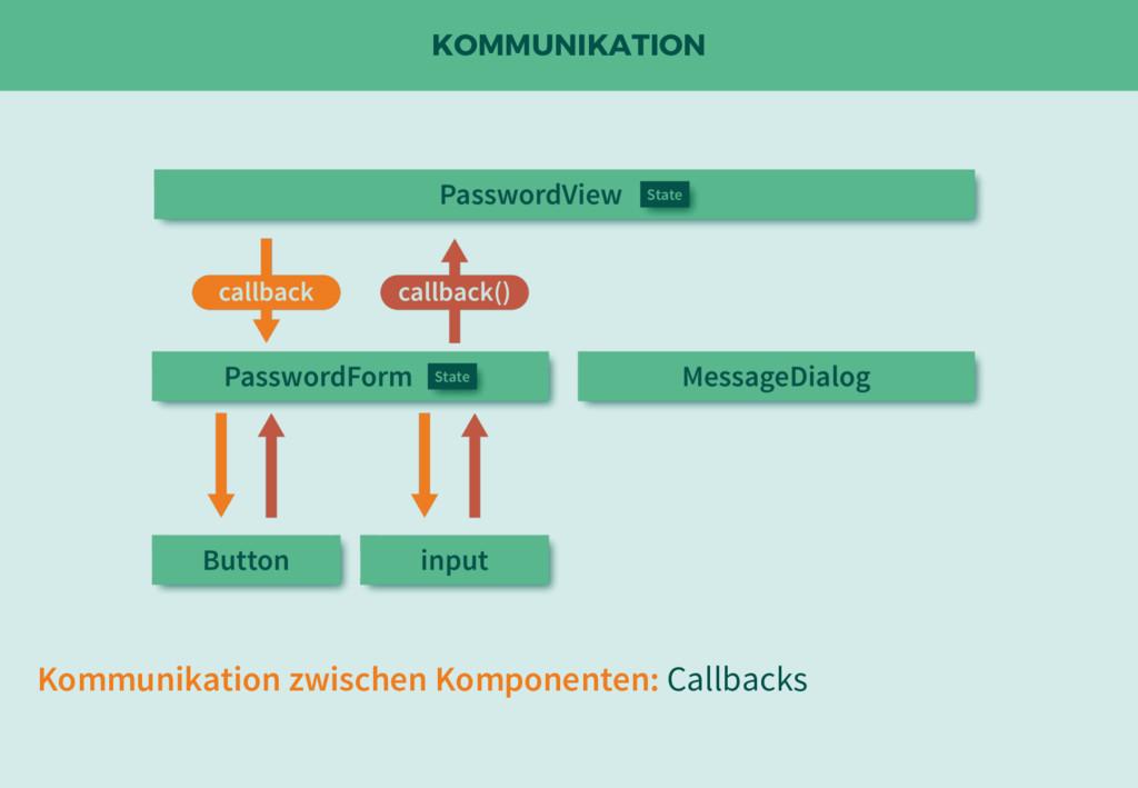 KOMMUNIKATION Kommunikation zwischen Komponente...